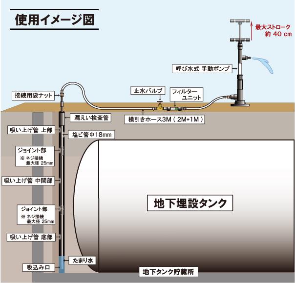 貯蔵 所 タンク 地下 地下タンク貯蔵所